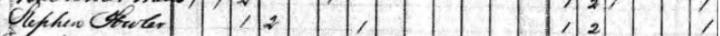 stephen fowler 1840